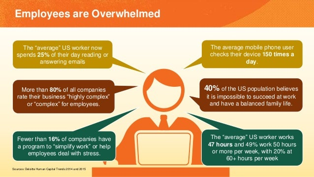 """Sources: Deloitte Human Capital Trends 2014 and 2015 Employees are Overwhelmed The """"average"""" US worker now spends 25% of t..."""