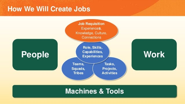 How We Will Create Jobs People Work Teams, Squads, Tribes Tasks, Projects, Activities Role, Skills, Capabilities, Experien...
