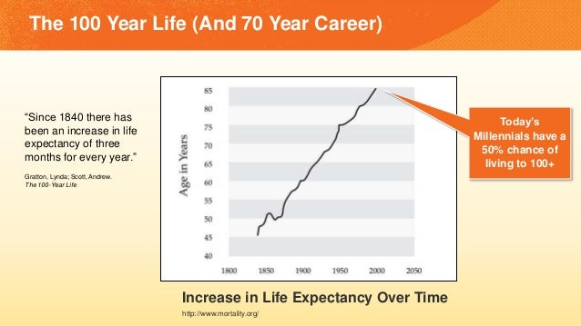 """The 100 Year Life (And 70 Year Career) """"Since 1840 there has been an increase in life expectancy of three months for every..."""