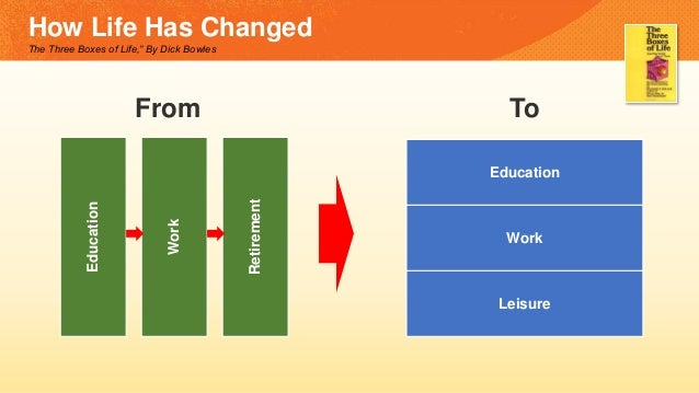 "How Life Has Changed The Three Boxes of Life,"" By Dick Bowles Education Work Retirement Education Work Leisure From To"