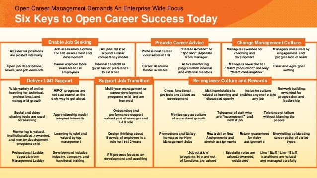 Open job descriptions, levels, and job demands Job assessments online for self-assessment and development Career explorer ...