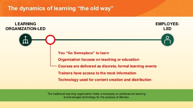 "The dynamics of learning ""the old way"" LEARNING ORGANIZATION-LED EMPLOYEE- LED You ""Go Someplace"" to learn Organization fo..."