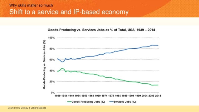 Why skills matter so much Shift to a service and IP-based economy Source: U.S. Bureau of Labor Statistics