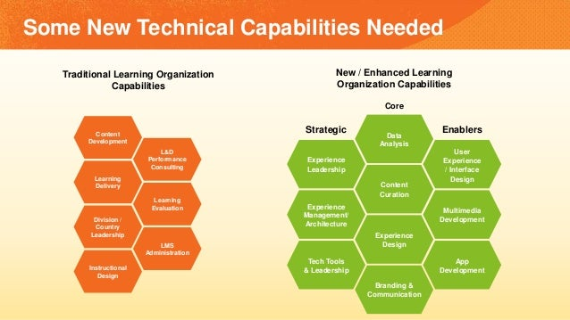 Traditional Learning Organization Capabilities Content Development Learning Evaluation Instructional Design L&D Performanc...