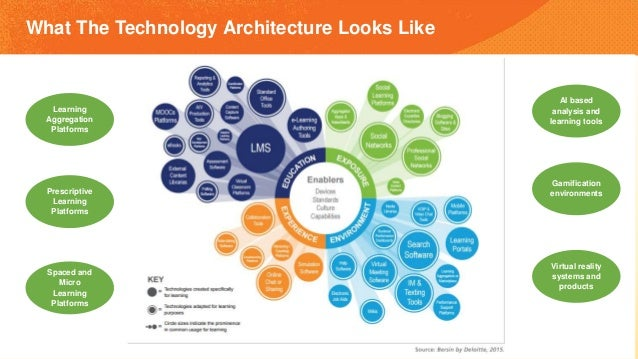 What The Technology Architecture Looks Like Learning Aggregation Platforms Prescriptive Learning Platforms Spaced and Micr...