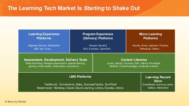 The Learning Tech Market Is Starting to Shake Out Learning Experience Platforms Degreed, EdCast, PathGather SAP Jam, Fuse,...