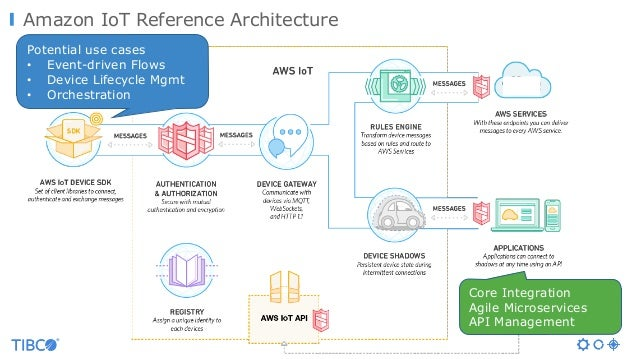 Amazon IoT Reference Architecture Potential use cases • Event-driven Flows • Device Lifecycle Mgmt • Orchestration Core In...