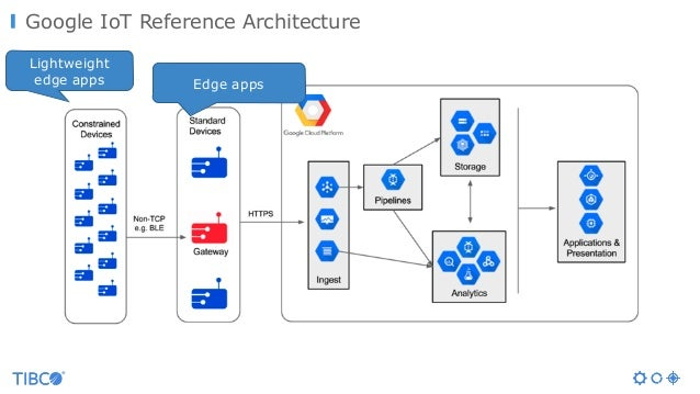 Google IoT Reference Architecture Edge apps Lightweight edge apps