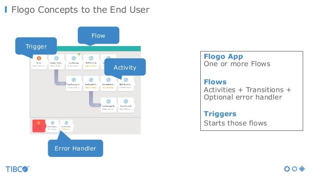 Flogo Concepts to the End User Trigger Flow Activity Error Handler Flogo App One or more Flows Flows Activities + Transiti...