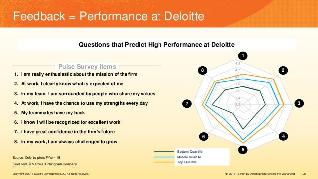 HR 2017—Bersin by Deloitte predictions for the year aheadCopyright © 2016 Deloitte Development LLC. All rights reserved. 2...