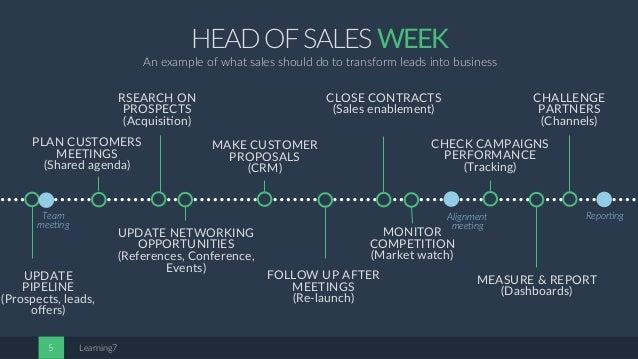 Head of sales job description