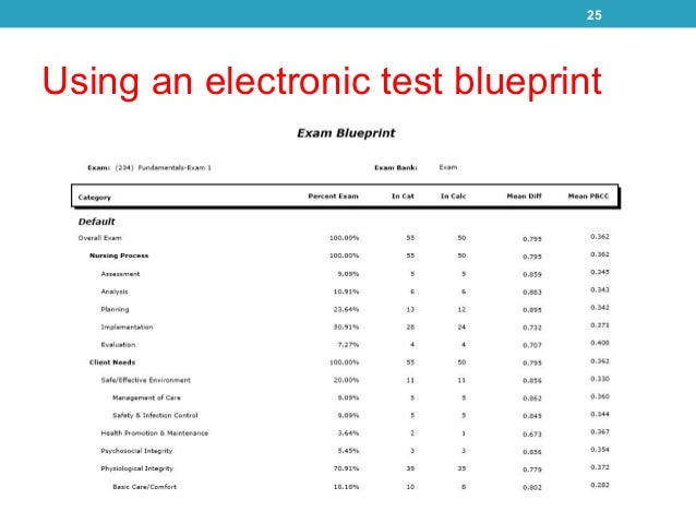 Using nursing exam data effectively in preparing nursing accreditation using an electronic test blueprint 25 malvernweather Image collections