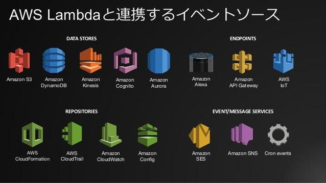 Amazon S3 Amazon DynamoDB Amazon Kinesis AWS CloudFormation AWS CloudTrail Amazon CloudWatch Amazon SNSAmazon SES Amazon A...