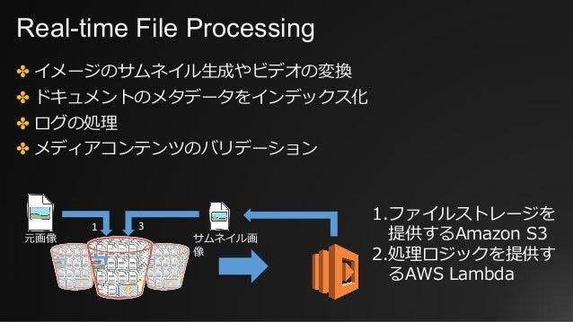 Real-time File Processing ✤ イメージのサムネイル⽣成やビデオの変換 ✤ ドキュメントのメタデータをインデックス化 ✤ ログの処理 ✤ メディアコンテンツのバリデーション 元画像 サムネイル画 像 1 3 1.ファイル...