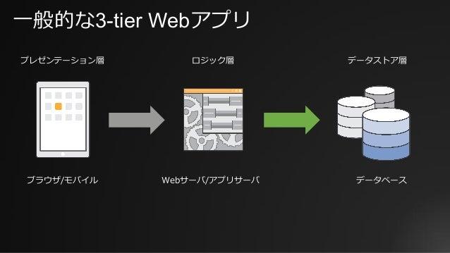 ⼀般的な3-tier Webアプリ プレゼンテーション層 ロジック層 データストア層 Webサーバ/アプリサーバブラウザ/モバイル データベース