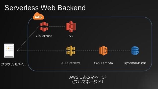 Serverless Web Backend ブラウザ/モバイル API Gateway AWS Lambda DynamoDB etc S3CloudFront AWSによるマネージ (フルマネージド)