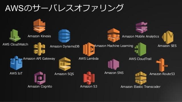 AWSのサーバレスオファリング AWS LambdaAmazon API Gateway Amazon DynamoDB Amazon Kinesis Amazon Mobile Analytics Amazon SNS Amazon Cogn...