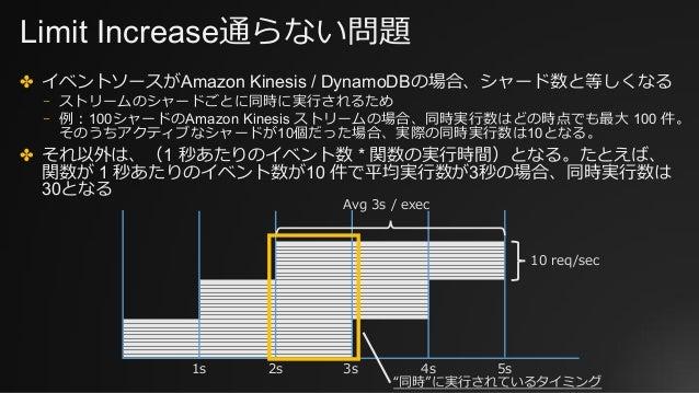 Limit Increase通らない問題 ✤ イベントソースがAmazon Kinesis / DynamoDBの場合、シャード数と等しくなる ⎻ ストリームのシャードごとに同時に実⾏されるため ⎻ 例:100シャードのAmazon Kines...