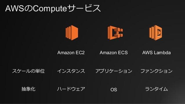 AWSのComputeサービス Amazon EC2 Amazon ECS AWS Lambda スケールの単位 インスタンス アプリケーション ファンクション 抽象化 ハードウェア OS ランタイム