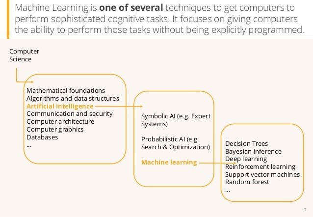 A Primer On Artificial Intelligence Ai And Machine Learning Ml