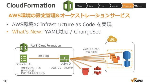CloudFormation • AWS環境の Infrastructure as Code を実現 • What's New: YAML対応 / ChangeSet 10 MonitorProvisionDeployTestBuildCode...
