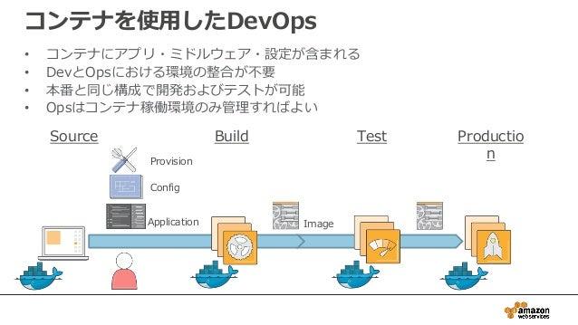 コンテナを使用したDevOps • コンテナにアプリ・ミドルウェア・設定が含まれる • DevとOpsにおける環境の整合が不要 • 本番と同じ構成で開発およびテストが可能 • Opsはコンテナ稼働環境のみ管理すればよい Build Test P...