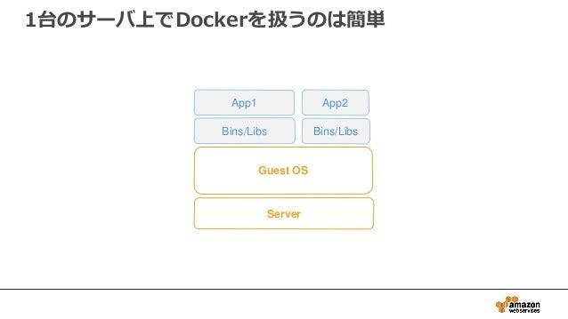 Server Guest OS Bins/Libs Bins/Libs App2App1 1台のサーバ上でDockerを扱うのは簡単