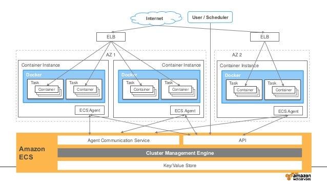 Docker Task Container Instance Amazon ECS Container ECS Agent ELB Internet ELB User / Scheduler API Cluster Management Eng...