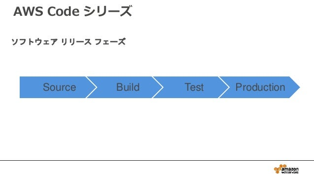 AWS Code シリーズ Source Build Test Production ソフトウェア リリース フェーズ