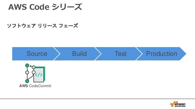 Source Build Test Production AWS CodeCommit ソフトウェア リリース フェーズ AWS Code シリーズ