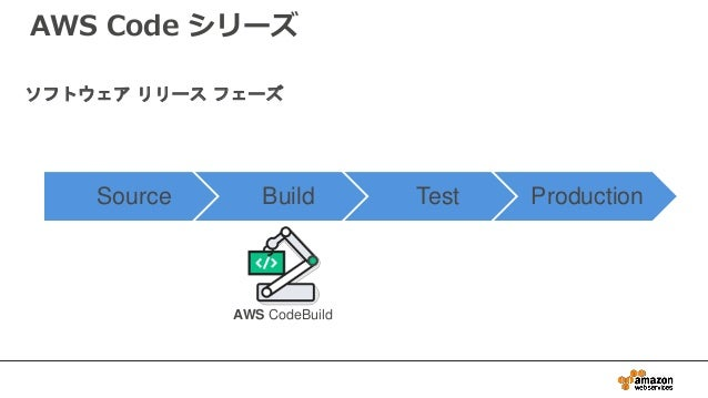 Source Build Test Production AWS CodeBuild ソフトウェア リリース フェーズ AWS Code シリーズ