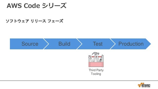 Source Build Test Production Third Party Tooling ソフトウェア リリース フェーズ AWS Code シリーズ