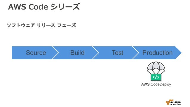 Source Build Test Production AWS CodeDeploy ソフトウェア リリース フェーズ AWS Code シリーズ