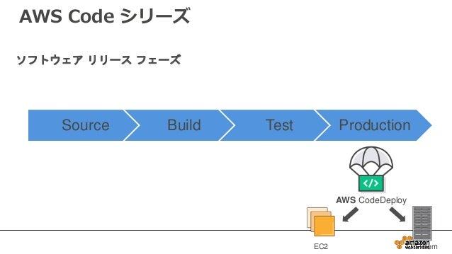 Source Build Test Production EC2 On-Prem AWS CodeDeploy ソフトウェア リリース フェーズ AWS Code シリーズ