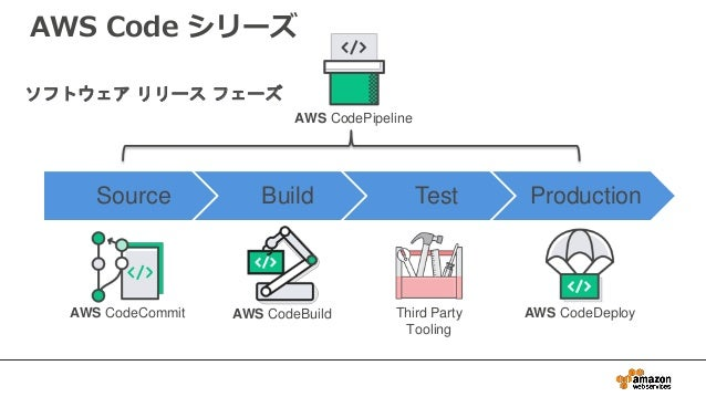 Source Build Test Production Third Party Tooling AWS CodeCommit AWS CodeBuild AWS CodeDeploy AWS CodePipeline ソフトウェア リリース ...