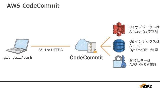 AWS CodeCommit git pull/push CodeCommit Git オブジェクトは Amazon S3で管理 Git インデックスは Amazon DynamoDBで管理 暗号化キーは AWS KMSで管理 SSH or H...