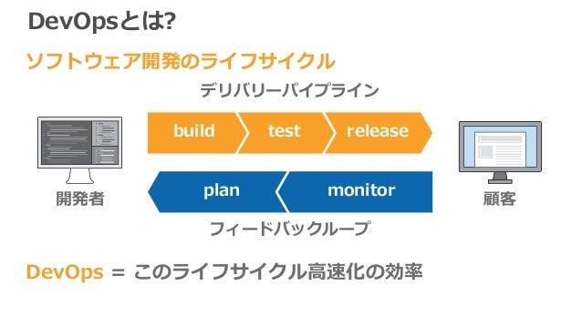 DevOpsとは? DevOps = このライフサイクル高速化の効率 開発者 顧客 releasetestbuild plan monitor デリバリーパイプライン フィードバックループ ソフトウェア開発のライフサイクル