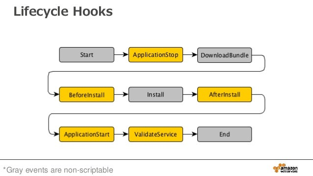 *Gray events are non-scriptable Lifecycle Hooks