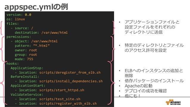 "version: 0.0 os: linux files: - source: / destination: /var/www/html permissions: - object: /var/www/html pattern: ""*.html..."