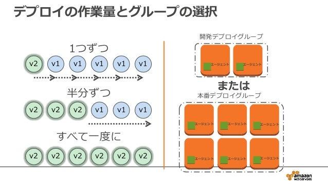 v2 v2 v2 v2 v2 v2 1つずつ 半分ずつ すべて一度に v2 v2 v2 v1 v1 v1 v2 v1 v1 v1 v1 v1 エージェント 開発デプロイグループ または 本番デプロイグループ デプロイの作業量とグループの選択 エ...
