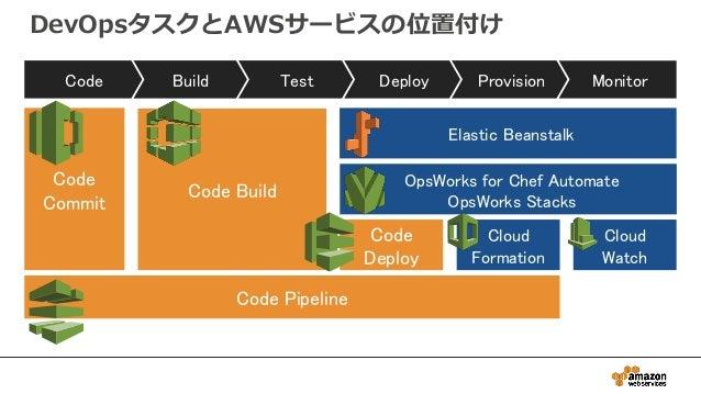 DevOpsタスクとAWSサービスの位置付け MonitorProvisionDeployTestBuildCode Elastic Beanstalk OpsWorks for Chef Automate OpsWorks Stacks Cl...