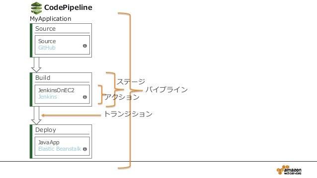 Source Source GitHub Build JenkinsOnEC2 Jenkins Deploy JavaApp Elastic Beanstalk パイプライン ステージ アクション トランジション CodePipeline My...