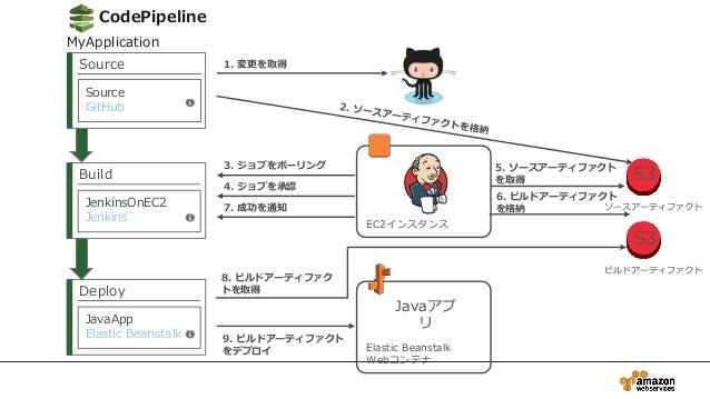 8. ビルドアーティファク トを取得 EC2インスタンス CodePipeline Source Source GitHub Build JenkinsOnEC2 Jenkins Deploy JavaApp Elastic Beanstalk...