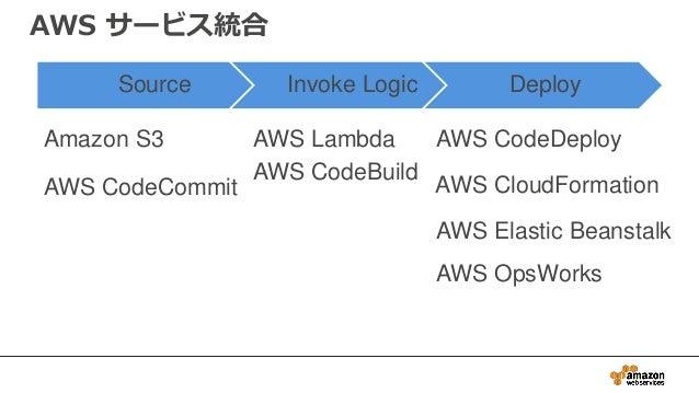 AWS サービス統合 Source Invoke Logic Deploy AWS Elastic Beanstalk Amazon S3 AWS CodeDeployAWS Lambda AWS CodeBuild AWS CodeCommi...
