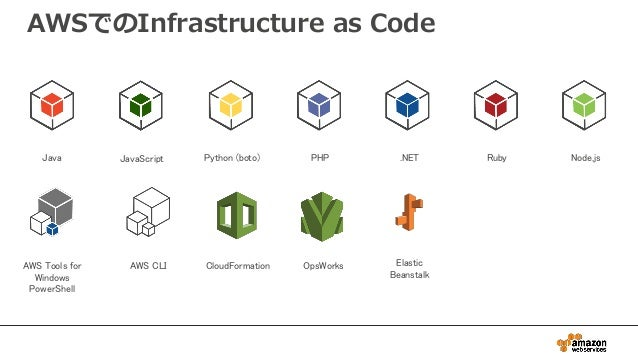 AWSでのInfrastructure as Code Java Python (boto) PHP .NET Ruby Node.js AWS Tools for Windows PowerShell AWS CLI JavaScript C...