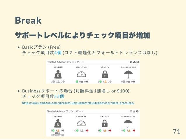 Break サポートレベルによりチェック項目が増加 Basicプラン(Free) チェック項目数4個(コスト最適化とフォールトトレランスはなし) Businessサポートの場合(月額料金1割増しor $100) チェック項目数55個 https...