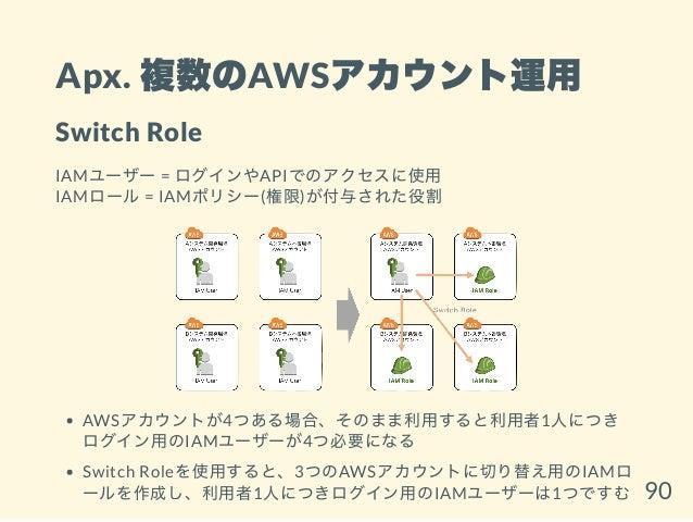 Apx. 複数のAWSアカウント運用 Switch Role IAMユーザー = ログインやAPIでのアクセスに使用 IAMロール= IAMポリシー(権限)が付与された役割 AWSアカウントが4つある場合、そのまま利用すると利用者1人につき ロ...