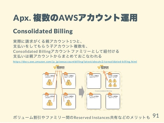 Apx. 複数のAWSアカウント運用 Consolidated Billing 実際に請求がくる親アカウント1つと、 支払いをしてもらう子アカウント複数を、 Consolidated Billingアカウントファミリーとして紐付ける 支払いは親...