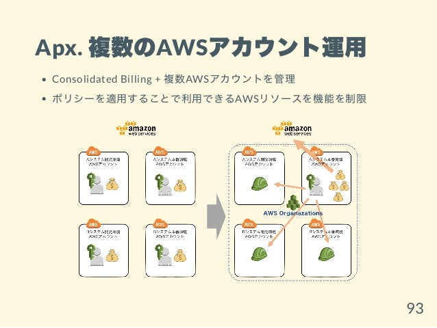 Apx. 複数のAWSアカウント運用 Consolidated Billing + 複数AWSアカウントを管理 ポリシーを適用することで利用できるAWSリソースを機能を制限 93