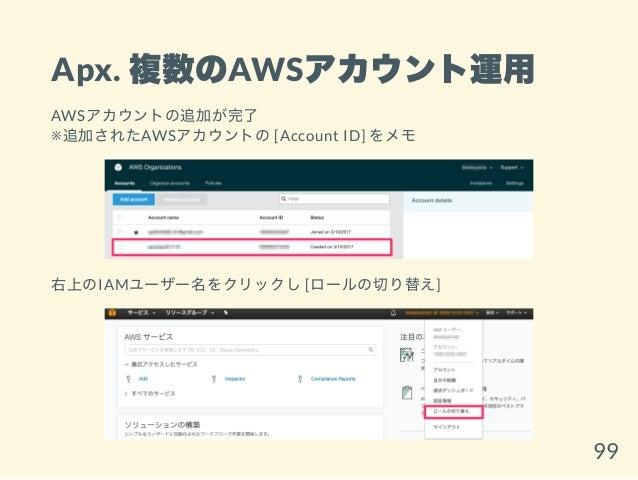 Apx. 複数のAWSアカウント運用 AWSアカウントの追加が完了 ※追加されたAWSアカウントの[Account ID] をメモ 右上のIAMユーザー名をクリックし[ロールの切り替え] 99